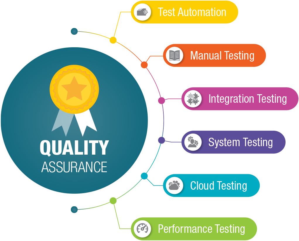 Quality Assurance info graphic 1