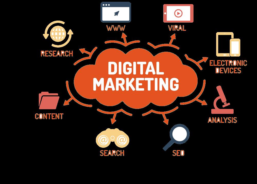 Digital marketing agency in Islamabad Pakistan